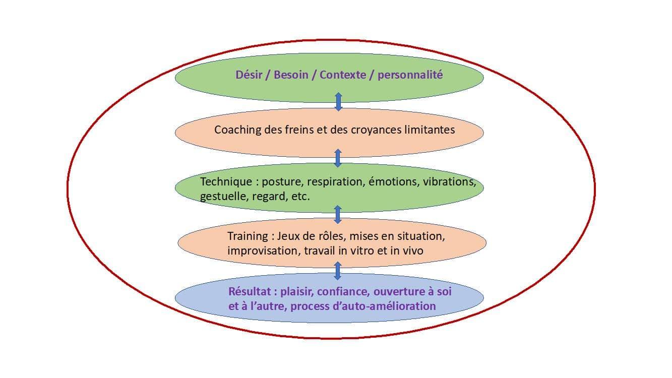 Apprendre à parler en public sans stress oeil du bonheur chouponline infographie 2