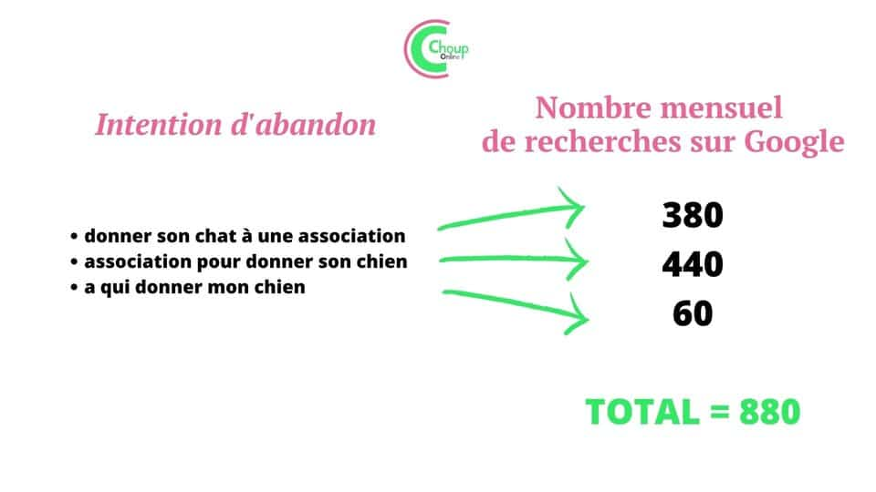 infographie_intention_abandon. chouponline